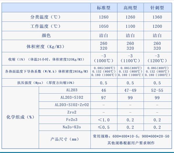 杨浦硅酸铝纤维毡批发